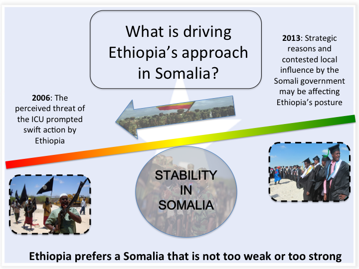 ethiopia in somalia