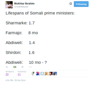 Lifespan of Somali PMs. Credit: @Mukhtaryare