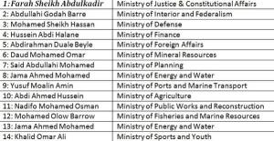 List of cabinet ministers calling for PM's resignation, via @Daudoo